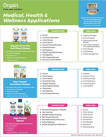 Medical, Health & Wellness Applications