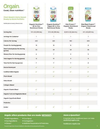 Product Portfolio Comparison Chart